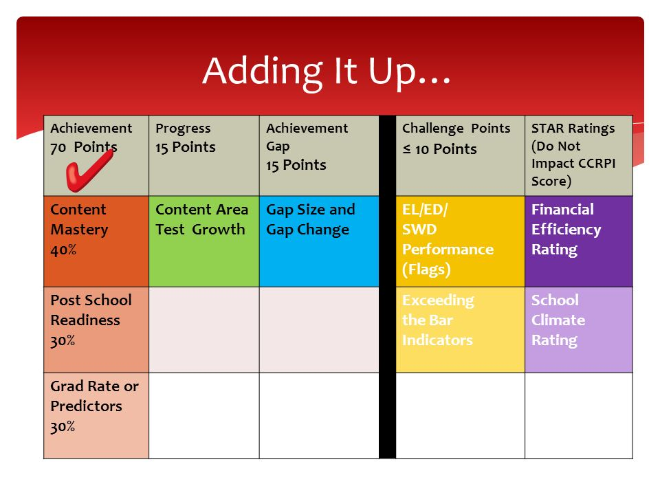 Adding It Up… Achievement 70 Points Progress 15 Points Achievement Gap 15 Points Challenge Points 10 Points STAR Ratings (Do Not Impact CCRPI Score) Content Mastery 40% Content Area Test Growth Gap Size and Gap Change EL/ED/ SWD Performance (Flags) Financial Efficiency Rating Post School Readiness 30% Exceeding the Bar Indicators School Climate Rating Grad Rate or Predictors 30%