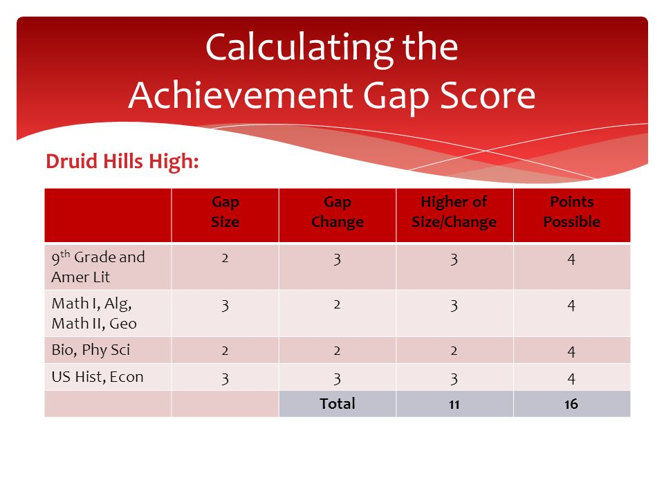 Calculating the Achievement Gap Score Druid Hills High: Gap Size Gap Change Higher of Size/Change Points Possible 9 th Grade and Amer Lit 2334 Math I,