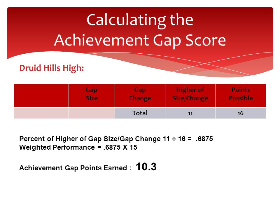Calculating the Achievement Gap Score Druid Hills High: Gap Size Gap Change Higher of Size/Change Points Possible Total1116 Percent of Higher of Gap S
