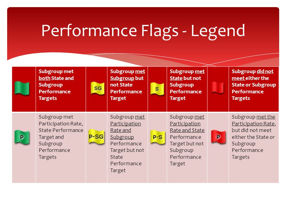 Performance Flags - Legend Subgroup met both State and Subgroup Performance Targets Subgroup met Subgroup but not State Performance Target Subgroup me