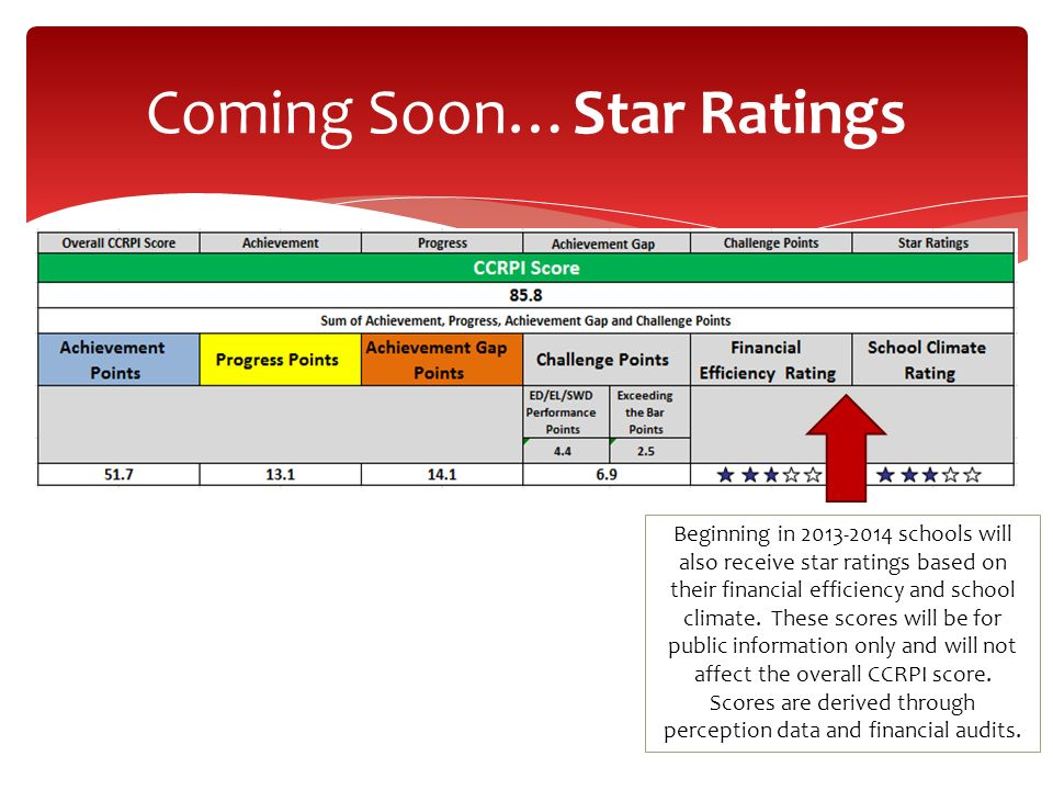 Beginning in 2013-2014 schools will also receive star ratings based on their financial efficiency and school climate. These scores will be for public