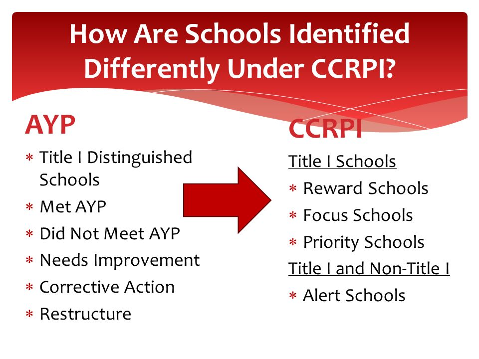 How Are Schools Identified Differently Under CCRPI? AYP Title I Distinguished Schools Met AYP Did Not Meet AYP Needs Improvement Corrective Action Res
