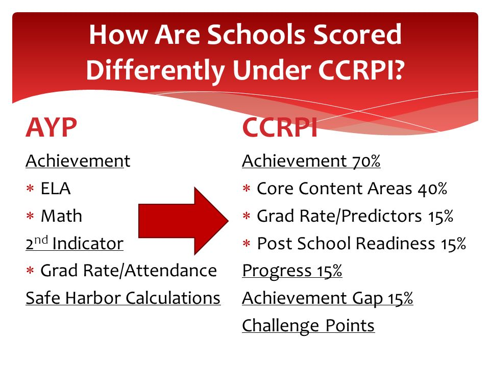 How Are Schools Scored Differently Under CCRPI? AYP Achievement ELA Math 2 nd Indicator Grad Rate/Attendance Safe Harbor Calculations CCRPI Achievemen