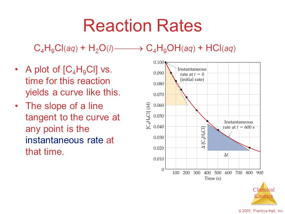 Chemical Kinetics © 2009, Prentice-Hall, Inc. Reaction Rates A plot of [C 4 H 9 Cl] vs. time for this reaction yields a curve like this. The slope of