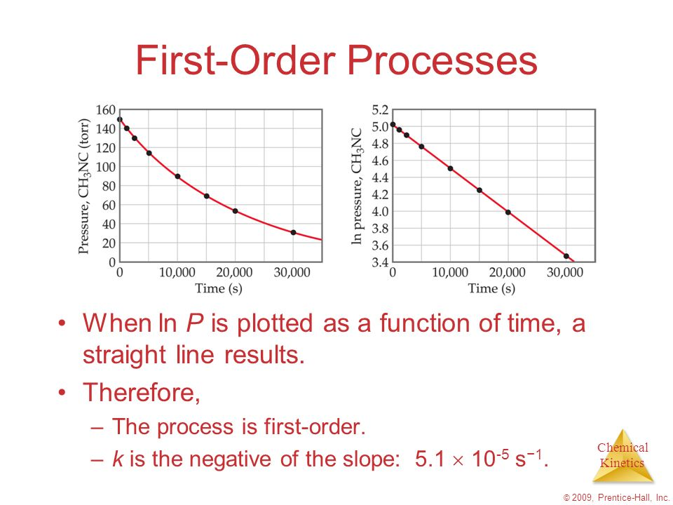 Chemical Kinetics © 2009, Prentice-Hall, Inc. First-Order Processes When ln P is plotted as a function of time, a straight line results. Therefore, –T