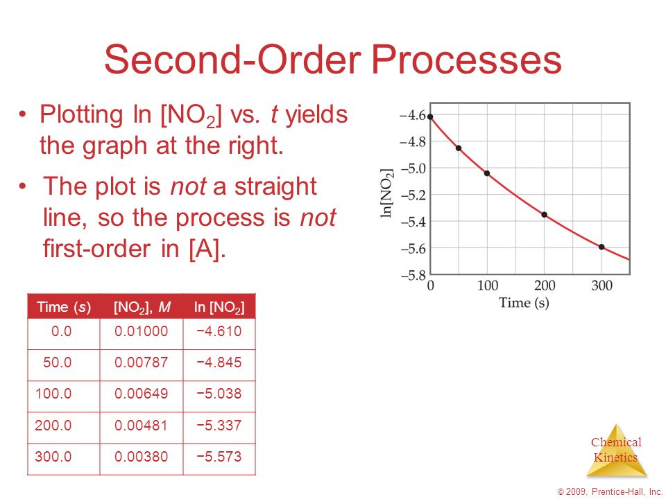 Chemical Kinetics © 2009, Prentice-Hall, Inc. Second-Order Processes Plotting ln [NO 2 ] vs. t yields the graph at the right. Time (s)[NO 2 ], Mln [NO