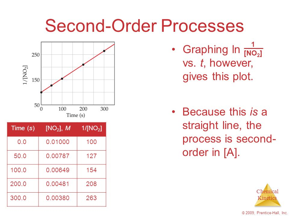 Chemical Kinetics © 2009, Prentice-Hall, Inc. Second-Order Processes Graphing ln vs. t, however, gives this plot. Time (s)[NO 2 ], M1/[NO 2 ] 0.00.010