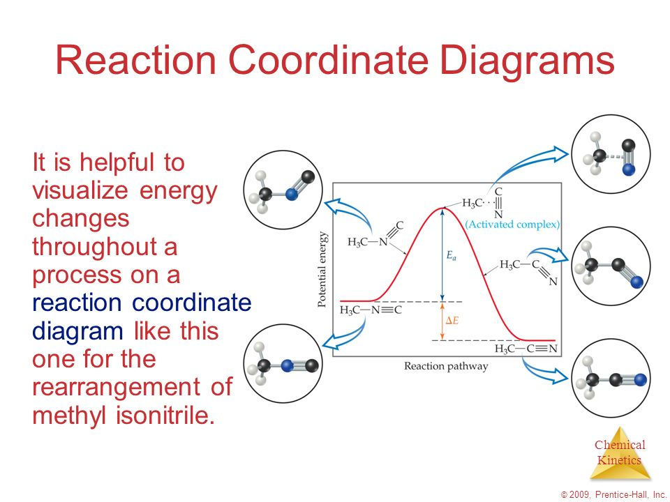Chemical Kinetics © 2009, Prentice-Hall, Inc. Reaction Coordinate Diagrams It is helpful to visualize energy changes throughout a process on a reactio