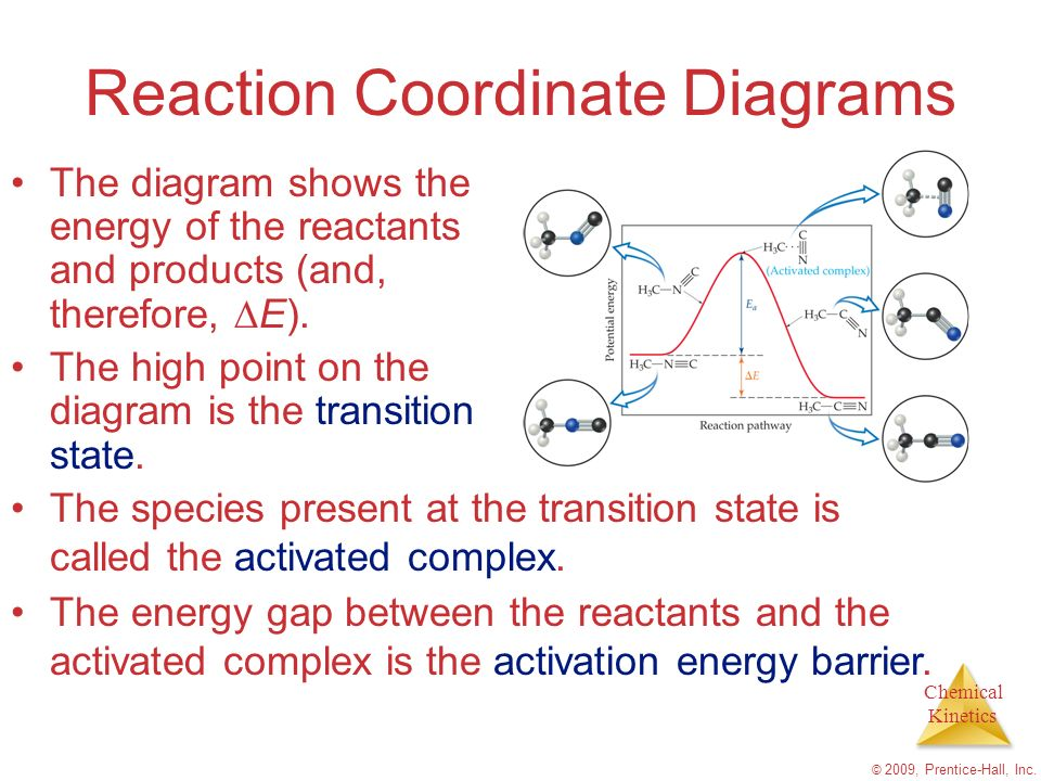 Chemical Kinetics © 2009, Prentice-Hall, Inc. Reaction Coordinate Diagrams The diagram shows the energy of the reactants and products (and, therefore,