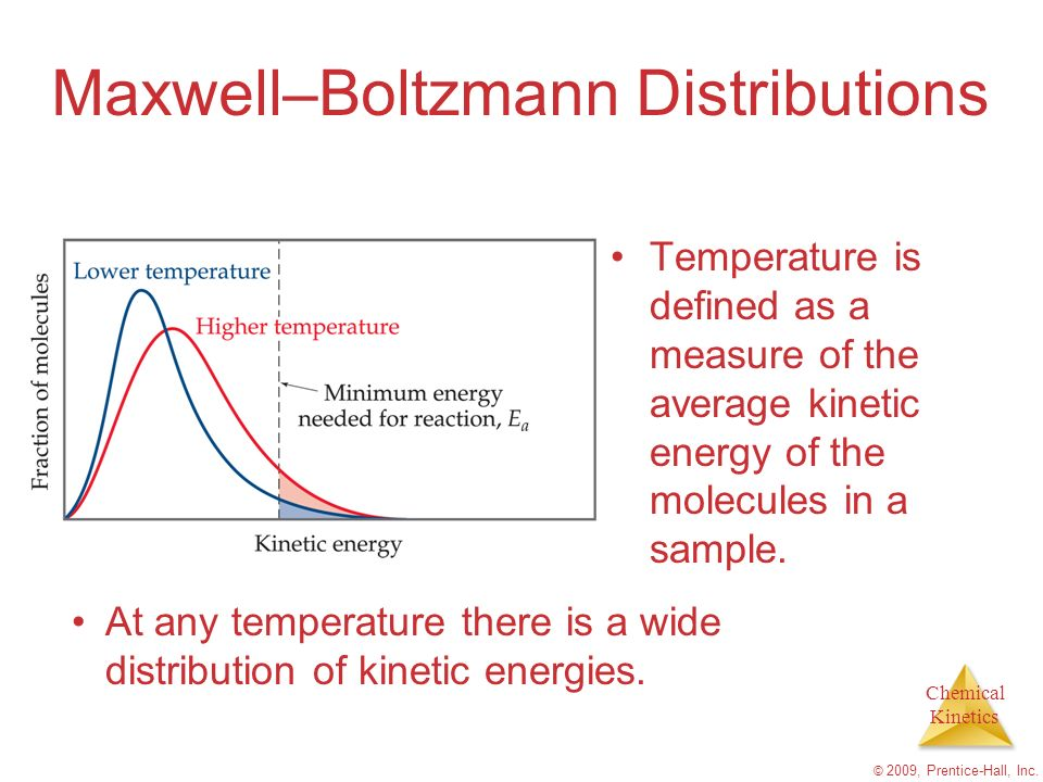 Chemical Kinetics © 2009, Prentice-Hall, Inc. Maxwell–Boltzmann Distributions Temperature is defined as a measure of the average kinetic energy of the