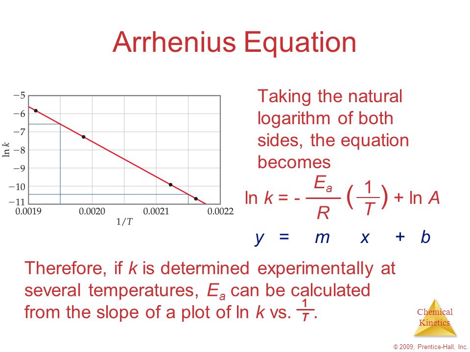 Chemical Kinetics © 2009, Prentice-Hall, Inc. Arrhenius Equation Taking the natural logarithm of both sides, the equation becomes ln k = - ( ) + ln A
