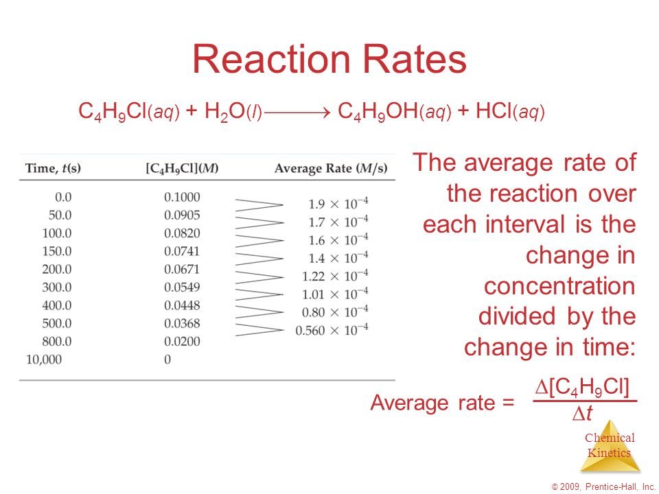 Chemical Kinetics © 2009, Prentice-Hall, Inc. Reaction Rates The average rate of the reaction over each interval is the change in concentration divide