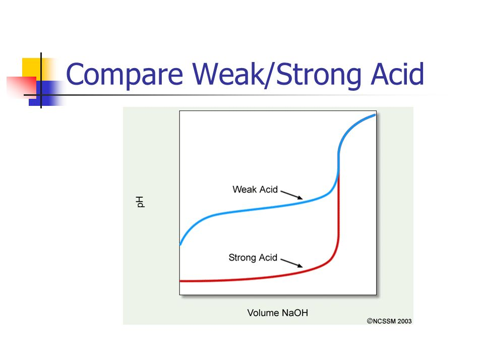 Compare Weak/Strong Acid
