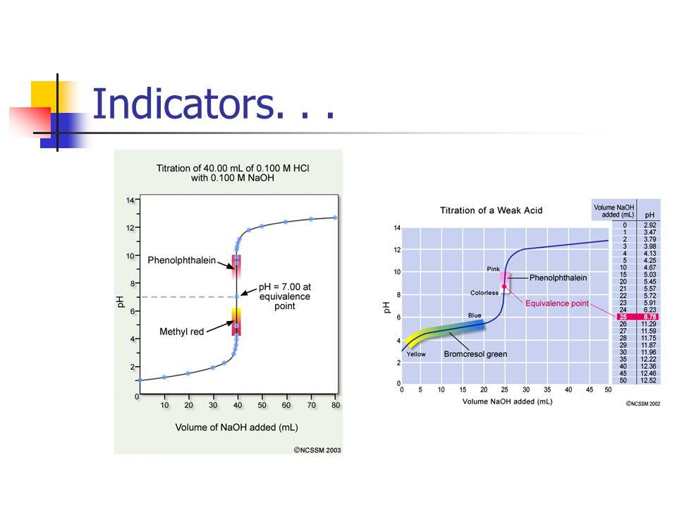 Indicators...