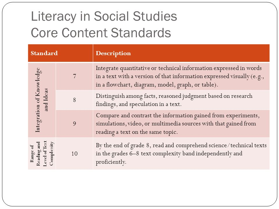 Literacy in Social Studies Core Content Standards StandardDescription Integration of Knowledge and Ideas 7 Integrate quantitative or technical informa