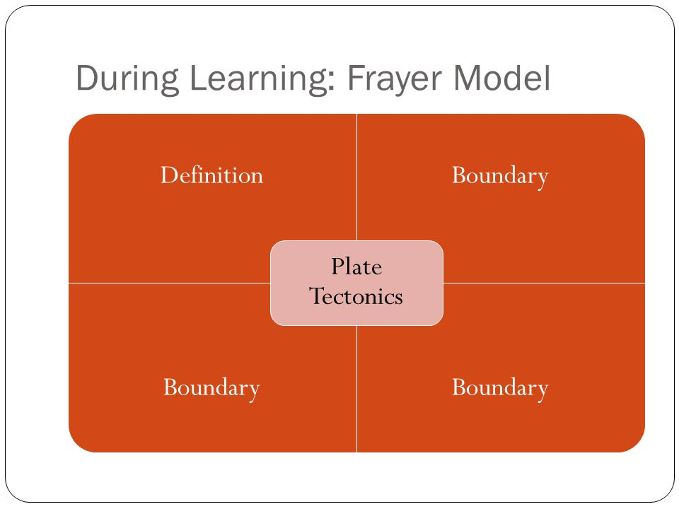 During Learning: Frayer Model DefinitionBoundary Plate Tectonics