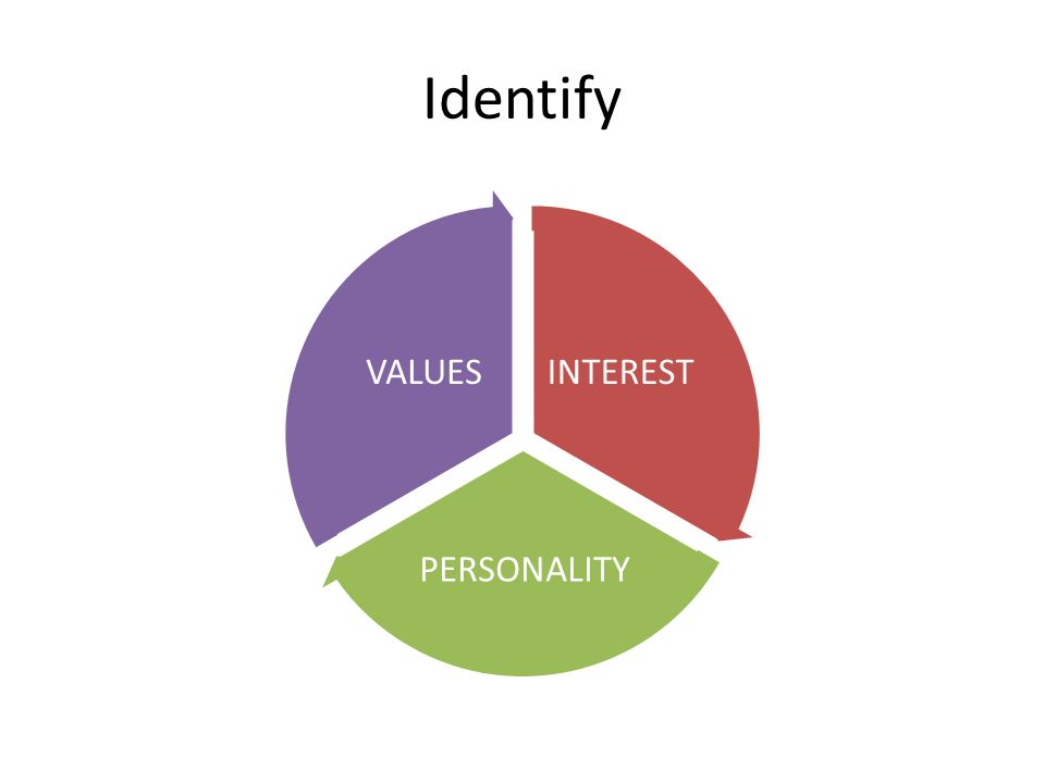 Identify INTEREST PERSONALITY VALUES