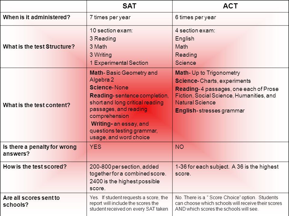 SATACT When is it administered 7 times per year6 times per year What is the test Structure.