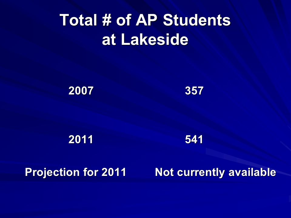 Total # of AP Students at Lakeside Projection for 2011 Not currently available