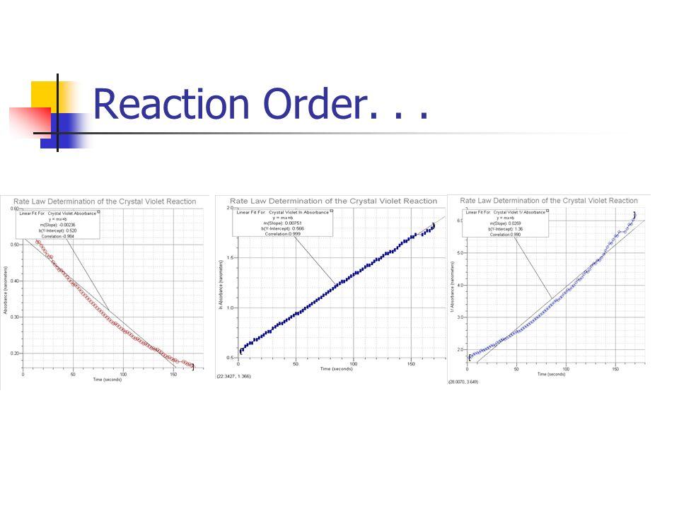 Reaction Order...