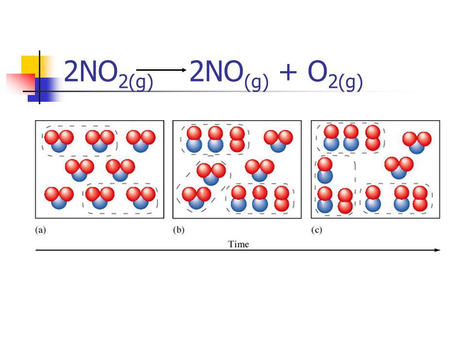 2NO 2(g) 2NO (g) + O 2(g)