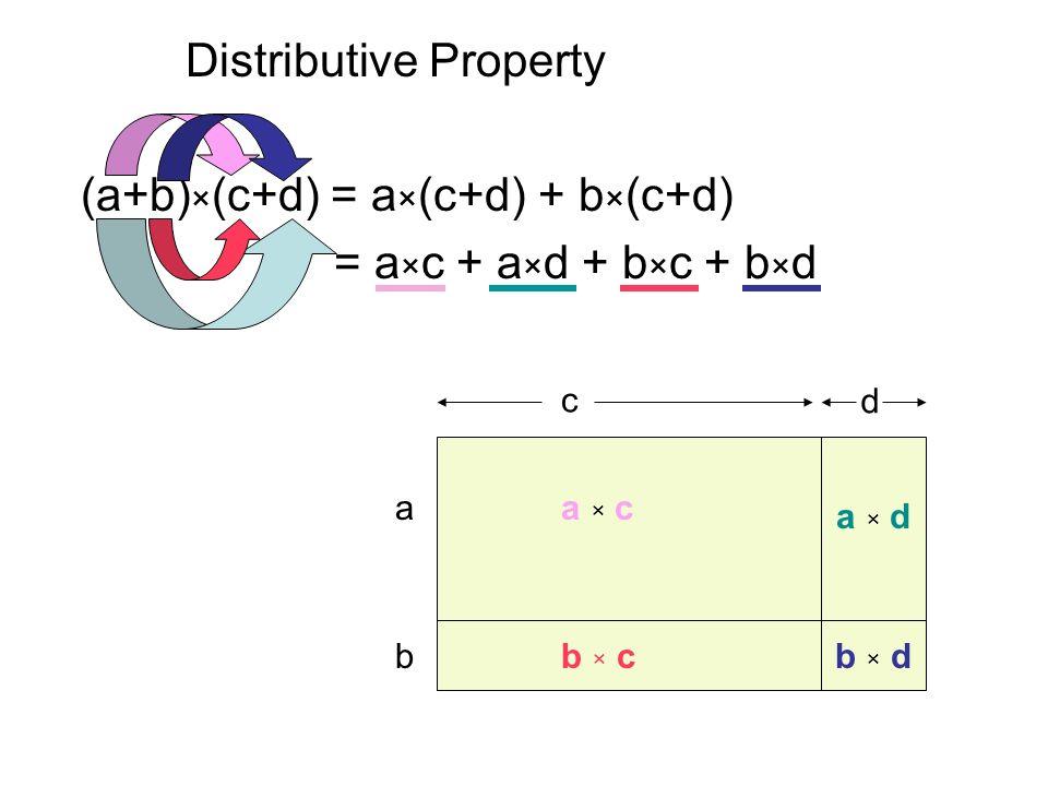 Distributive Property (a+b) × (c+d) = a × (c+d) + b × (c+d) = a × c + a × d + b × c + b × d a × c a × d a c d b × db × dbb × c
