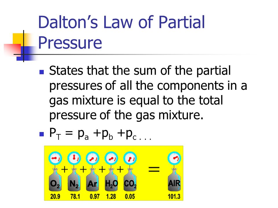 Daltons Law of Partial Pressure States that the sum of the partial pressures of all the components in a gas mixture is equal to the total pressure of