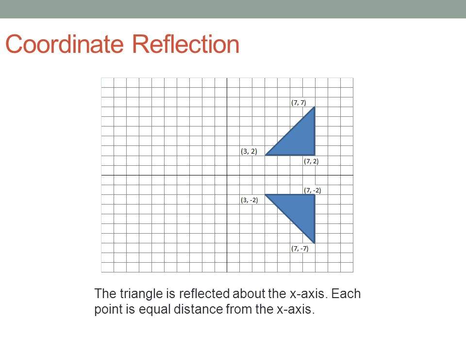 Coordinate Reflection The triangle is reflected about the x-axis. Each point is equal distance from the x-axis.