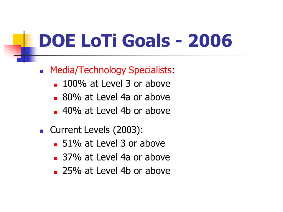 DOE LoTi Goals - 2006 Media/Technology Specialists: 100% at Level 3 or above 80% at Level 4a or above 40% at Level 4b or above Current Levels (2003):