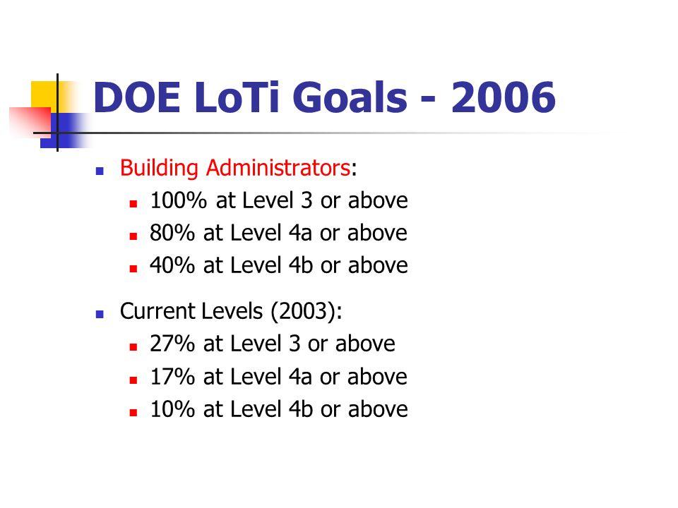 DOE LoTi Goals - 2006 Building Administrators: 100% at Level 3 or above 80% at Level 4a or above 40% at Level 4b or above Current Levels (2003): 27% a