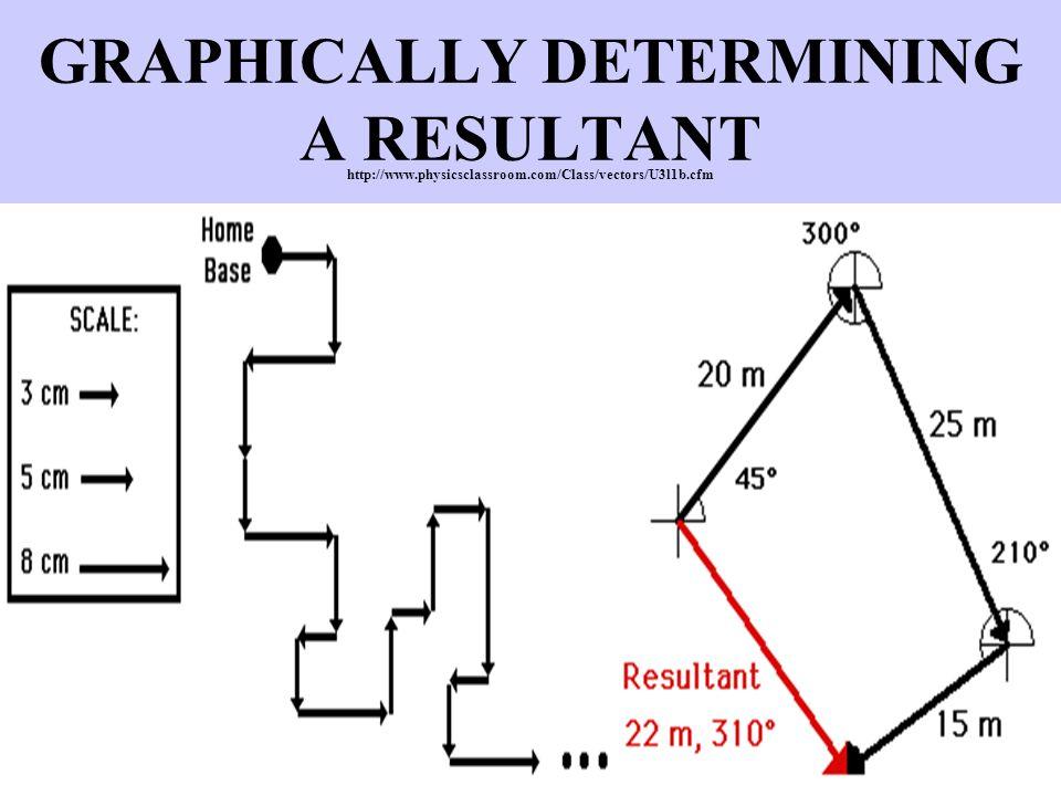 GRAPHICALLY DETERMINING A RESULTANT http://www.physicsclassroom.com/Class/vectors/U3l1b.cfm
