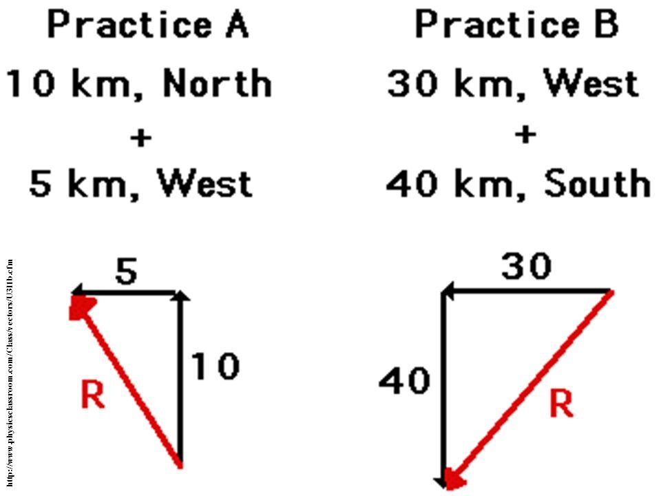 http://www.physicsclassroom.com/Class/vectors/U3l1b.cfm