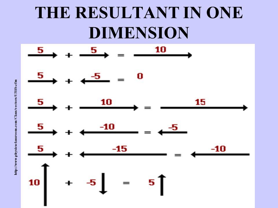 THE RESULTANT IN ONE DIMENSION http://www.physicsclassroom.com/Class/vectors/U3l1b.cfm