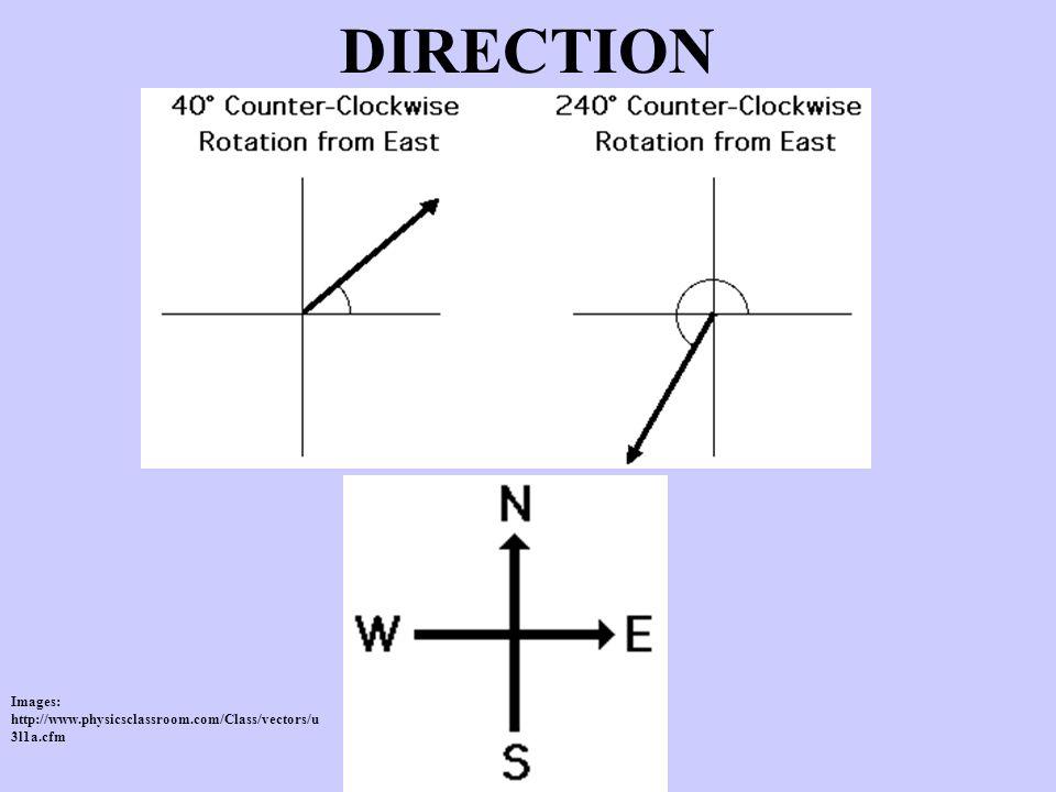 DIRECTION Images: http://www.physicsclassroom.com/Class/vectors/u 3l1a.cfm