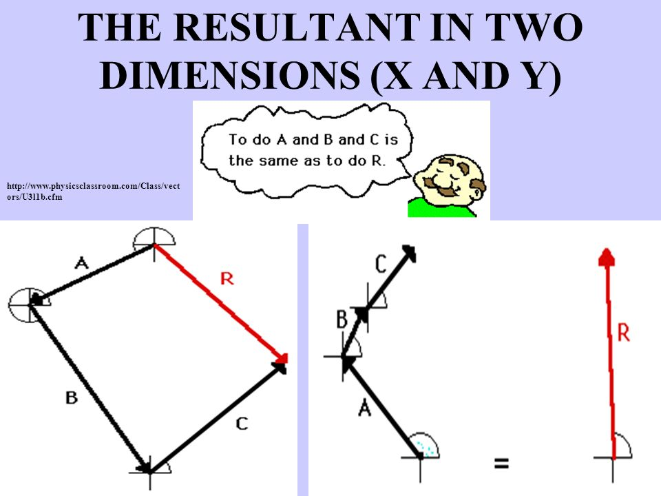 THE RESULTANT IN TWO DIMENSIONS (X AND Y) http://www.physicsclassroom.com/Class/vect ors/U3l1b.cfm