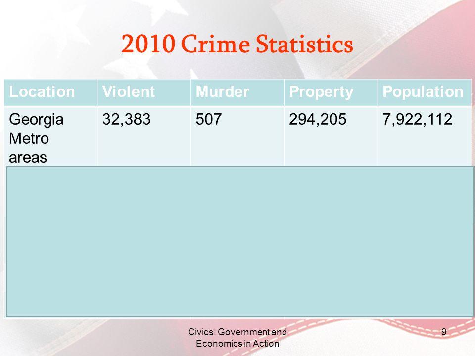 2010 Crime Statistics LocationViolentMurderPropertyPopulation Georgia Metro areas 32,383507294,2057,922,112 Non-metro cities 4,0982433,555659,535 Rura