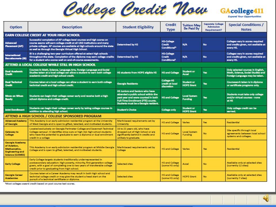 College Credit Now Programs that allow students to earn both high school and postsecondary credit or advanced placement credit simultaneously while in