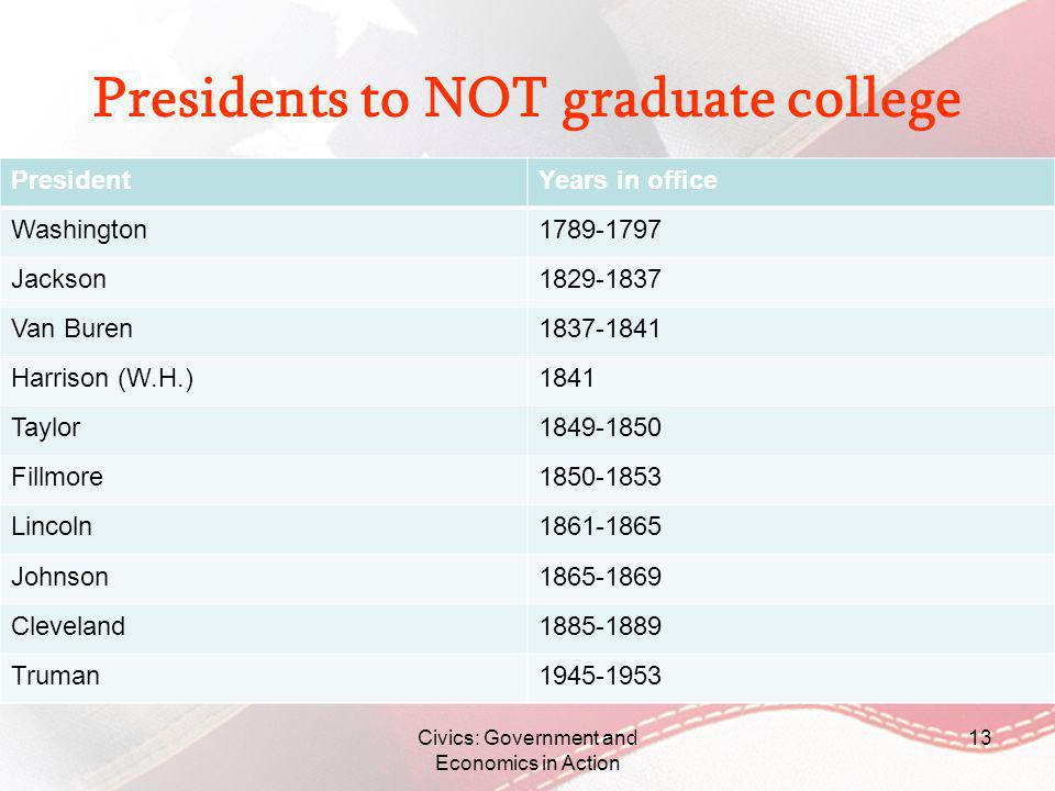 Presidents to NOT graduate college PresidentYears in office Washington1789-1797 Jackson1829-1837 Van Buren1837-1841 Harrison (W.H.)1841 Taylor1849-185