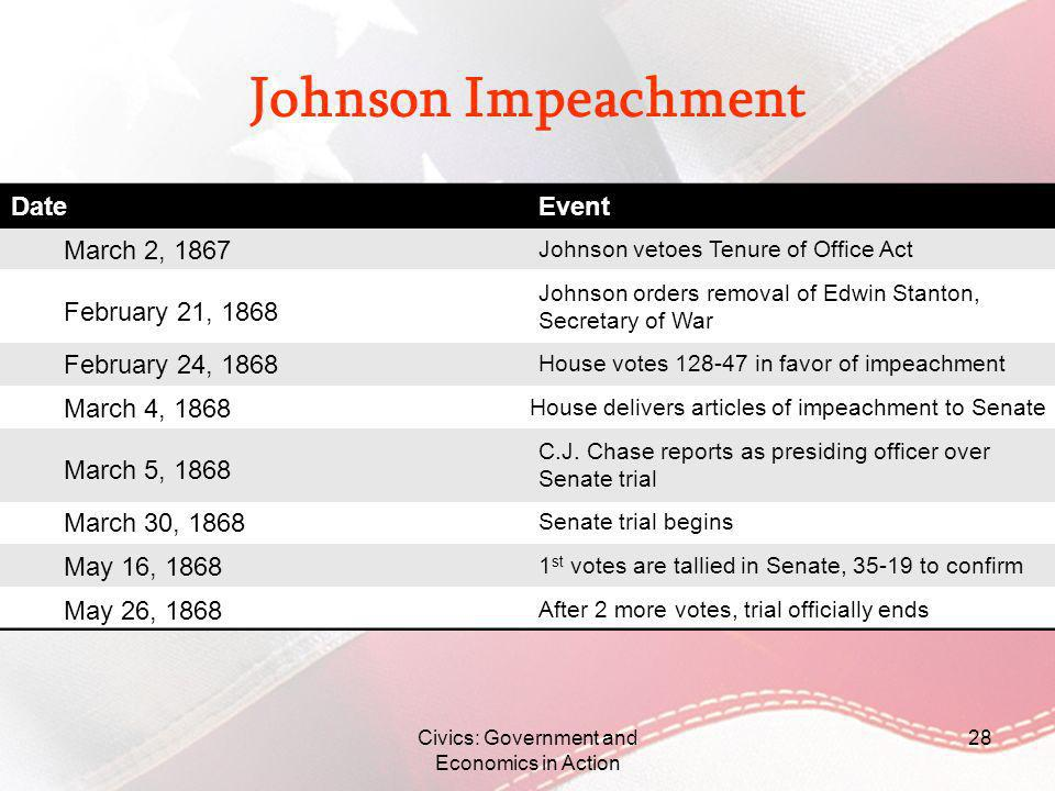 Johnson Impeachment DateEvent Civics: Government and Economics in Action 28 March 2, 1867 May 26, 1868 May 16, 1868 March 30, 1868 March 5, 1868 March