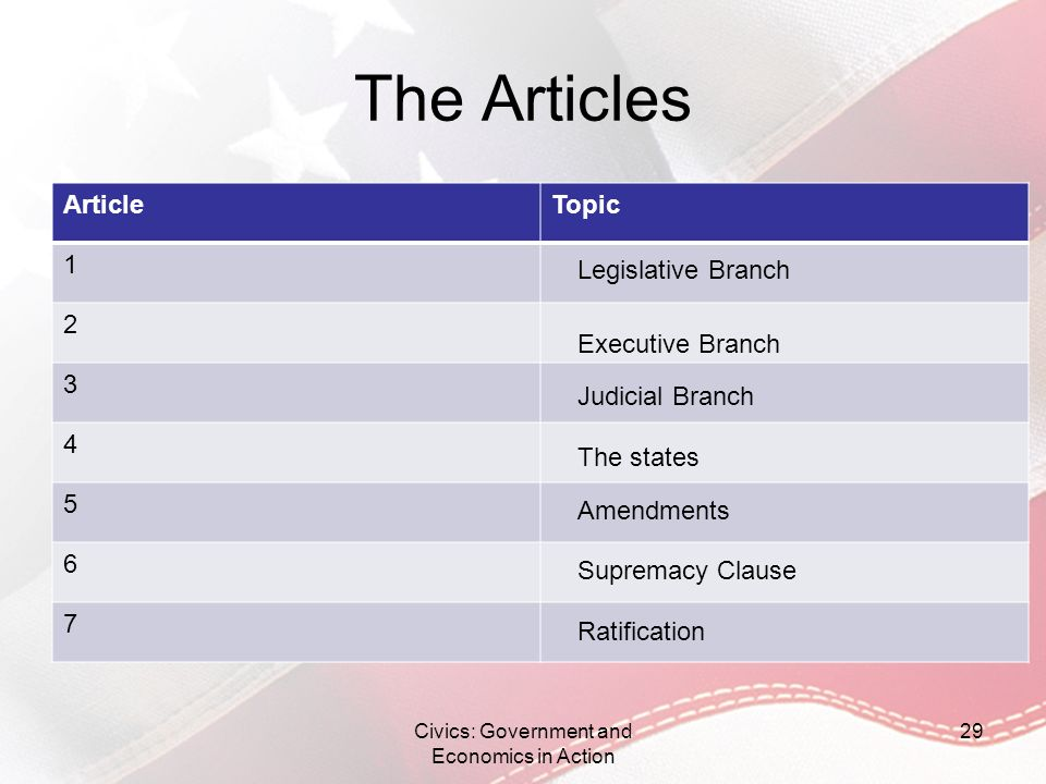 The Articles ArticleTopic 1 2 3 4 5 6 7 Civics: Government and Economics in Action 29 Legislative Branch Executive Branch Judicial Branch The states A