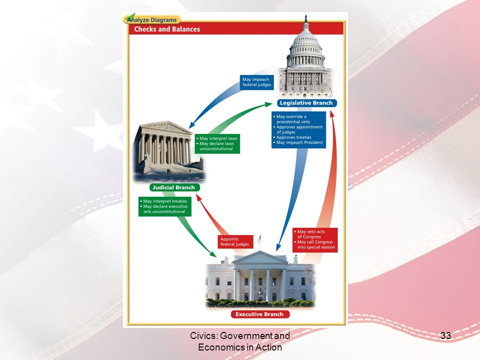 Civics: Government and Economics in Action 33