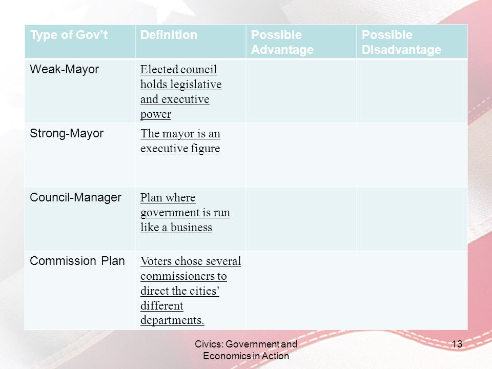 Type of GovtDefinitionPossible Advantage Possible Disadvantage Weak-Mayor Elected council holds legislative and executive power Strong-Mayor The mayor