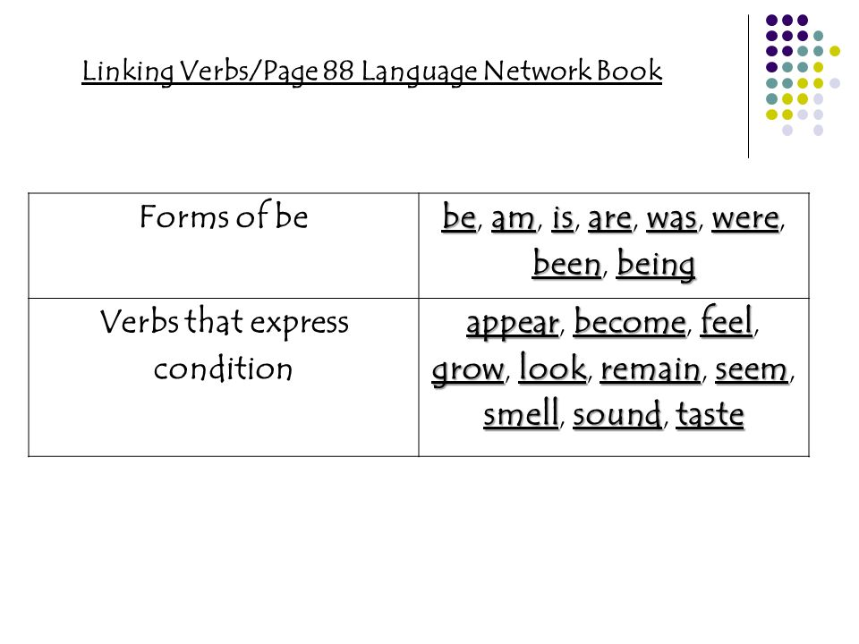 Linking Verbs/Page 88 Language Network Book Forms of be beamisarewaswere beenbeing be, am, is, are, was, were, been, being Verbs that express conditio