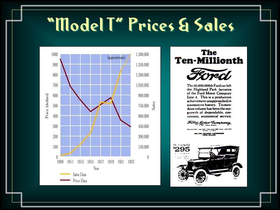 Model T Automobile Henry Ford I want to pay my workers so that they can afford my product.