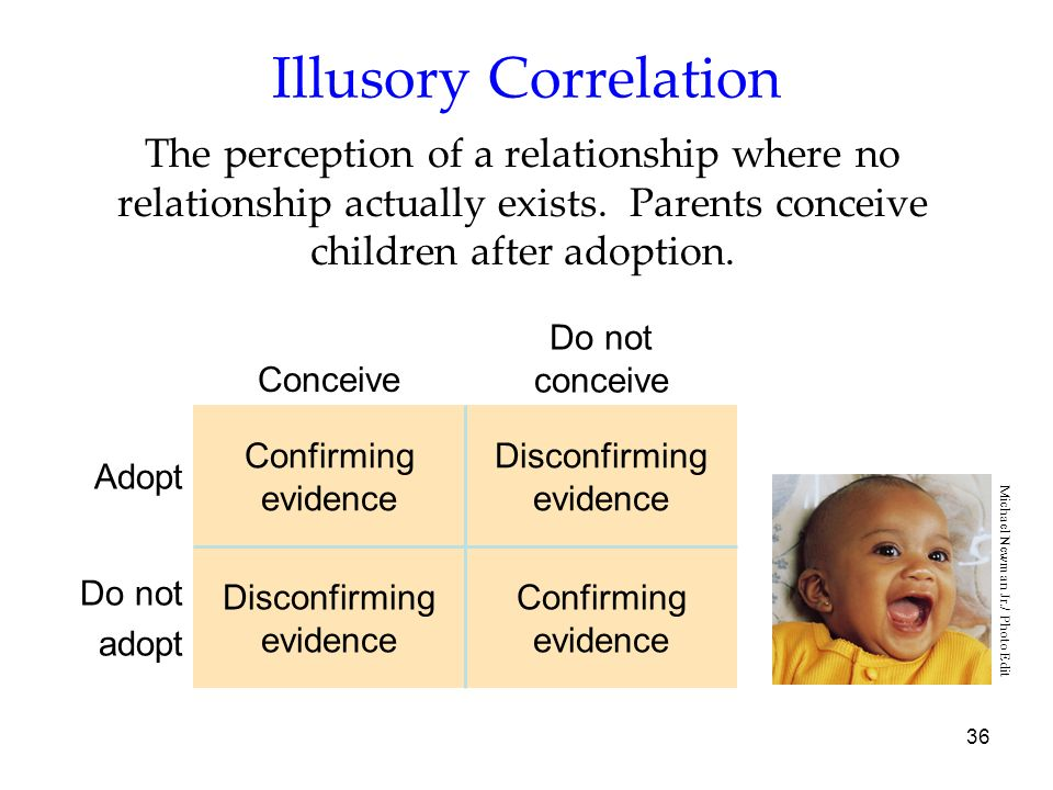 36 Illusory Correlation The perception of a relationship where no relationship actually exists. Parents conceive children after adoption. Confirming e