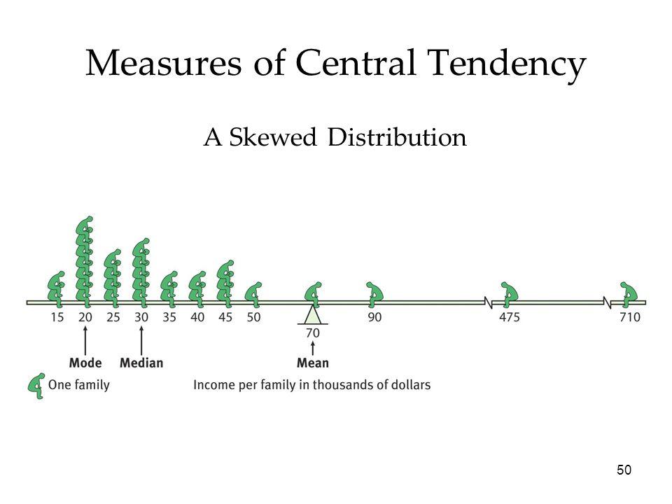 50 Measures of Central Tendency A Skewed Distribution