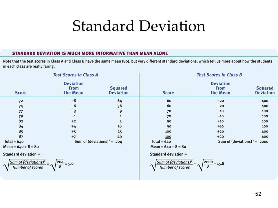 52 Standard Deviation