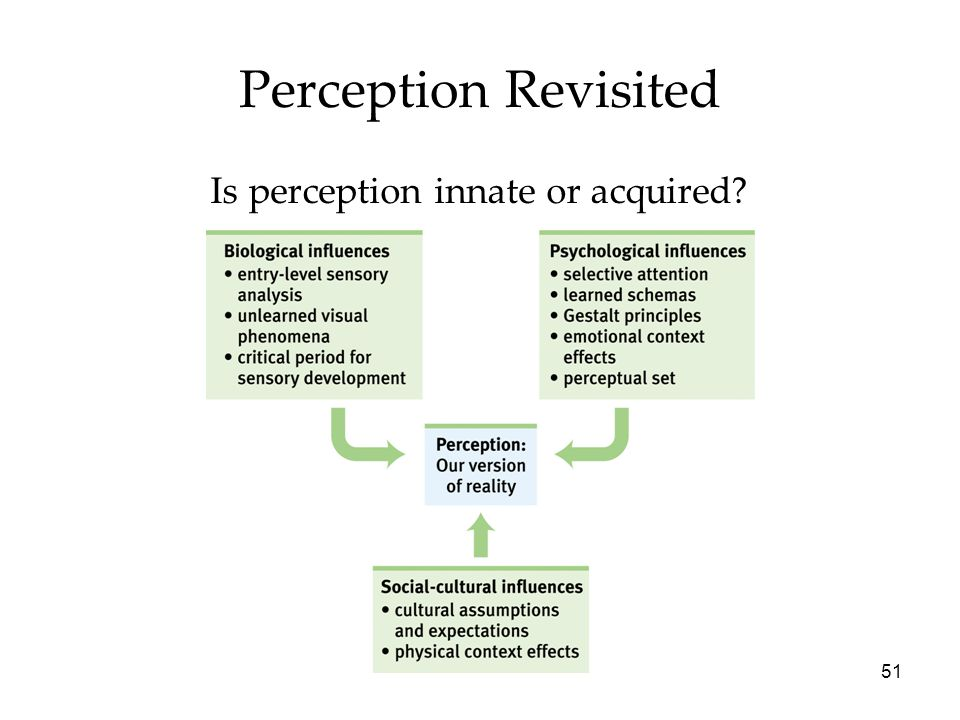 51 Perception Revisited Is perception innate or acquired?