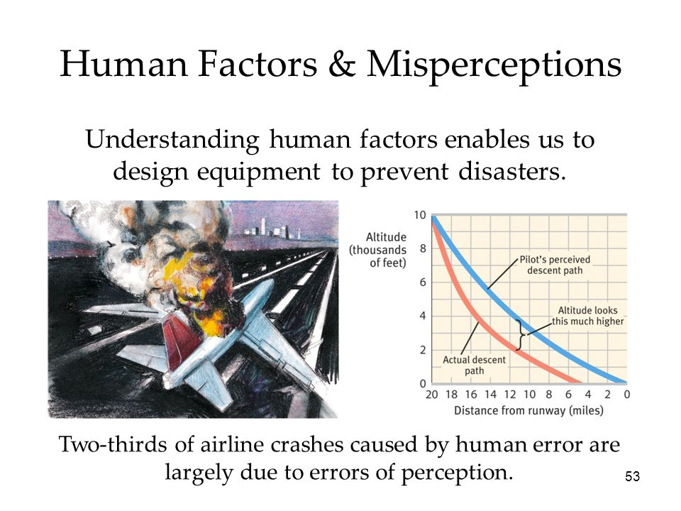53 Human Factors & Misperceptions Understanding human factors enables us to design equipment to prevent disasters. Two-thirds of airline crashes cause