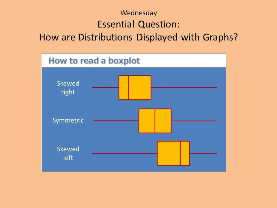 Wednesday Essential Question: How are Distributions Displayed with Graphs